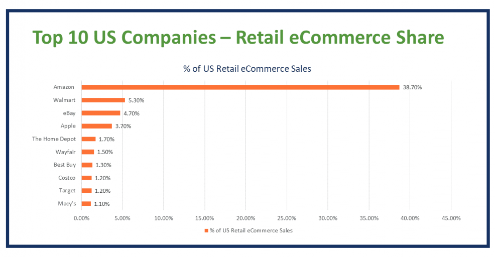 top 10 ecommerce companies V1